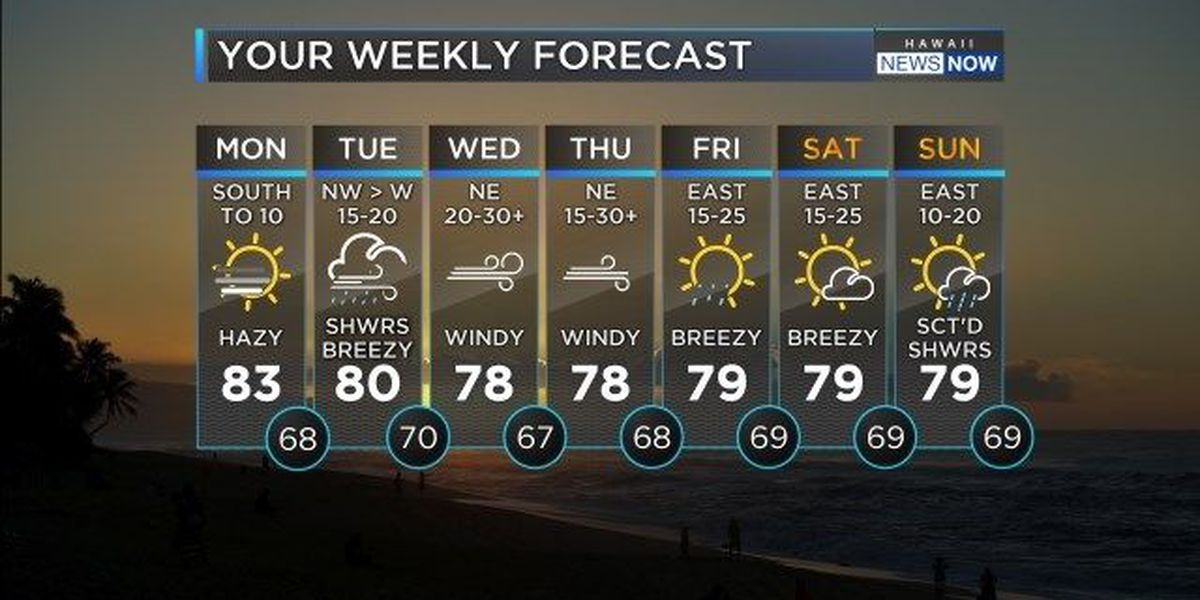 Forecast: Light winds, more vog to start the work week