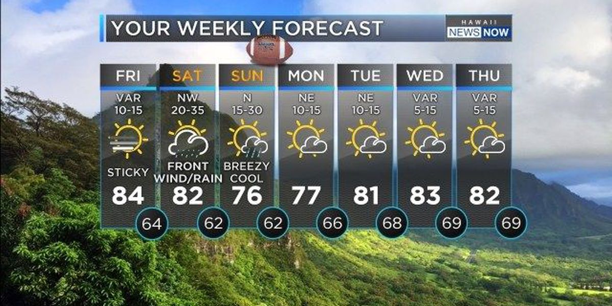 Forecast: Front will bring blustery conditions this weekend