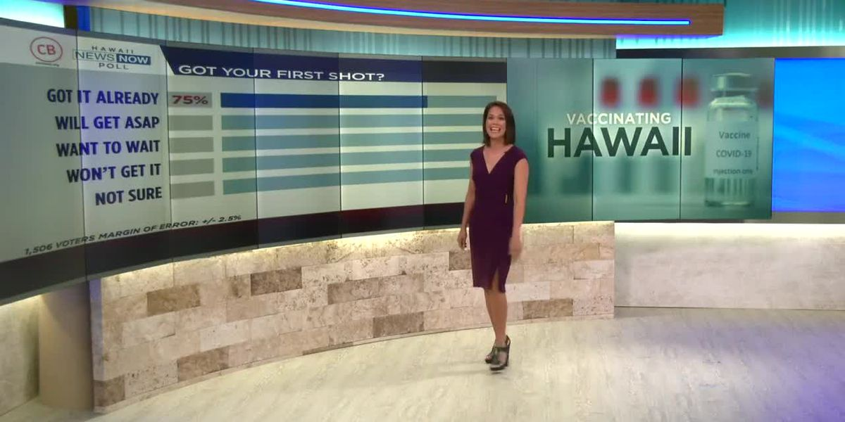 Civil Beat-HNN poll: Hawaii voters support easing restrictions on vaccinated residents