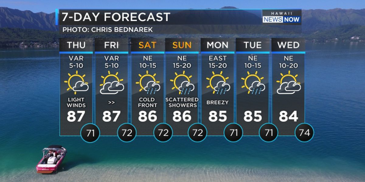 Forecast: Light winds today, increasing showers due over the weekend