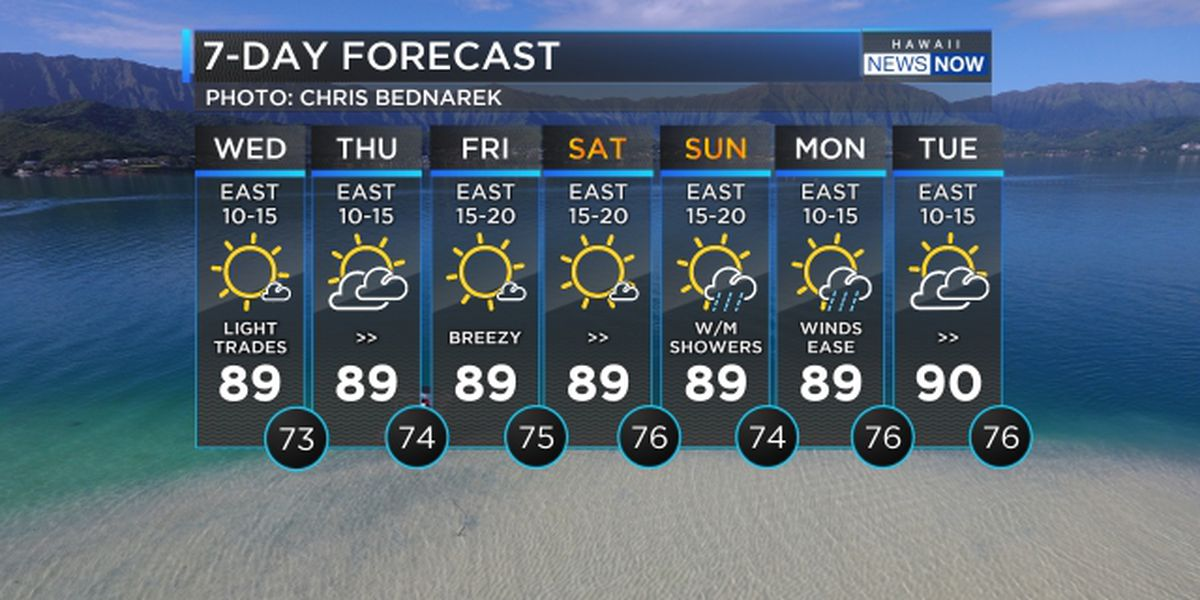 Forecast: Mostly dry weather to persist before more showers