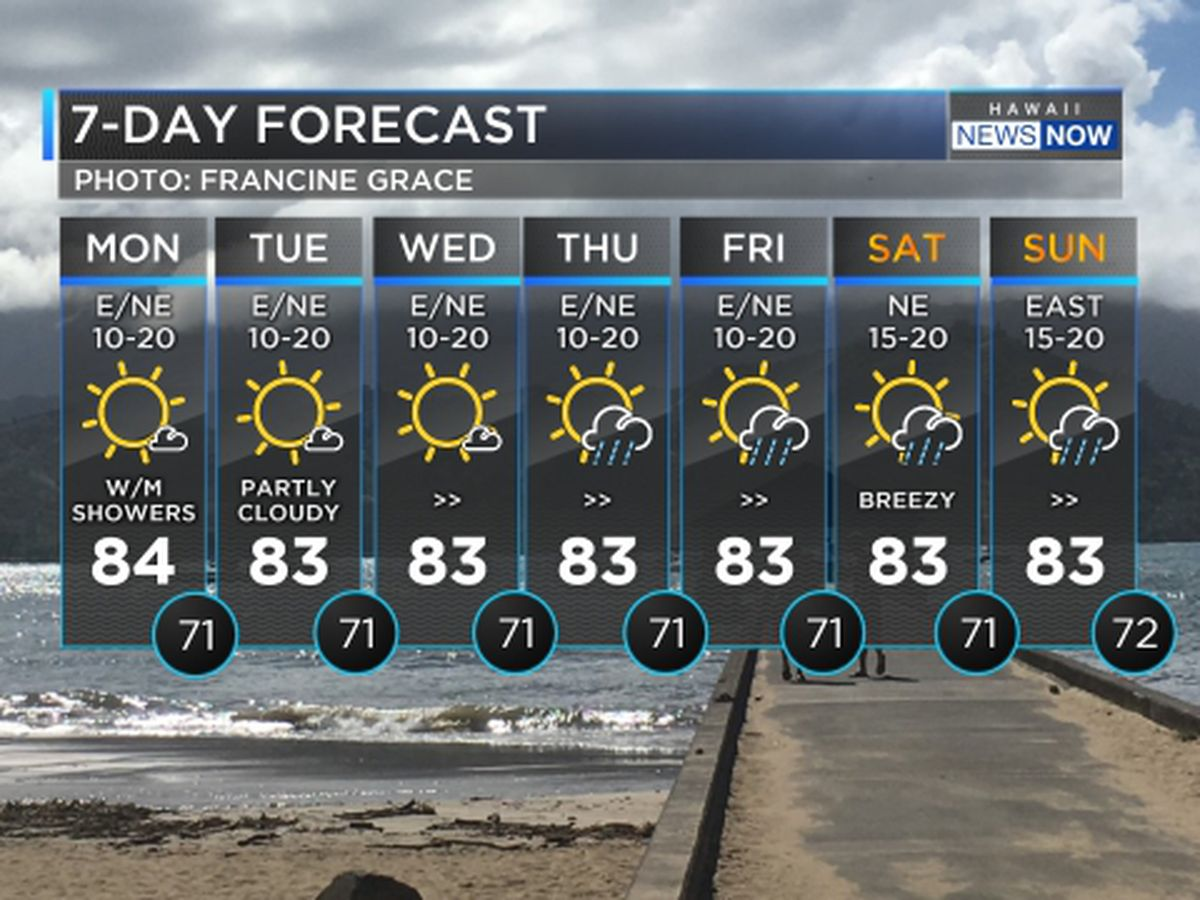 Forecast: Trade wind weather to continue through Friday