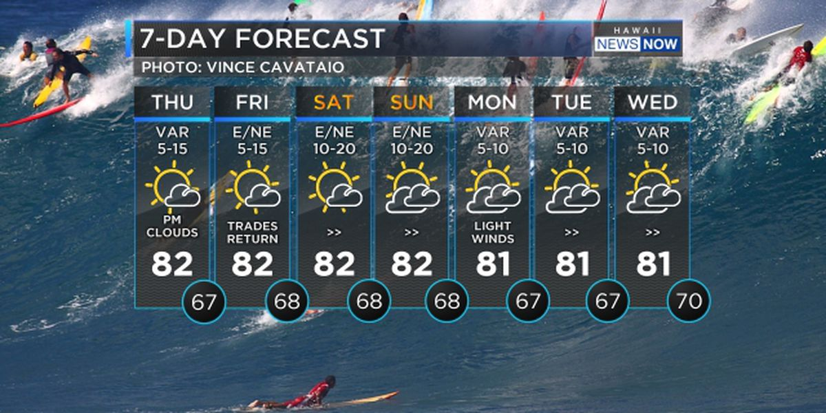 Forecast: Light winds, dangerously large surf rolling in