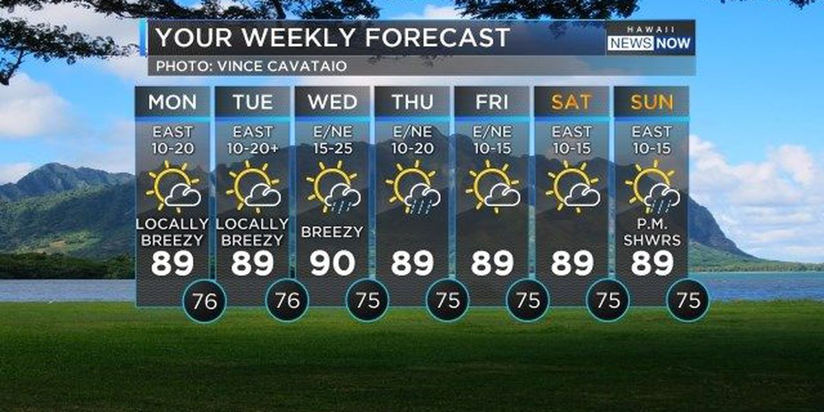 Forecast: Mostly dry and locally breezy to start the week