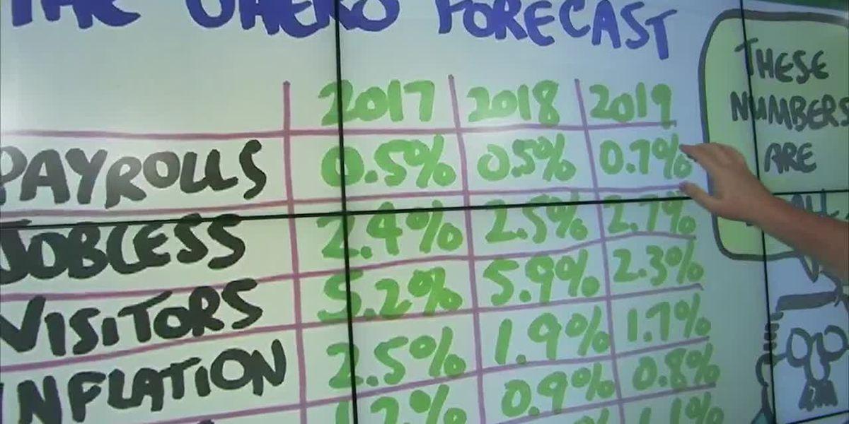 Business Report: UH economic forecast