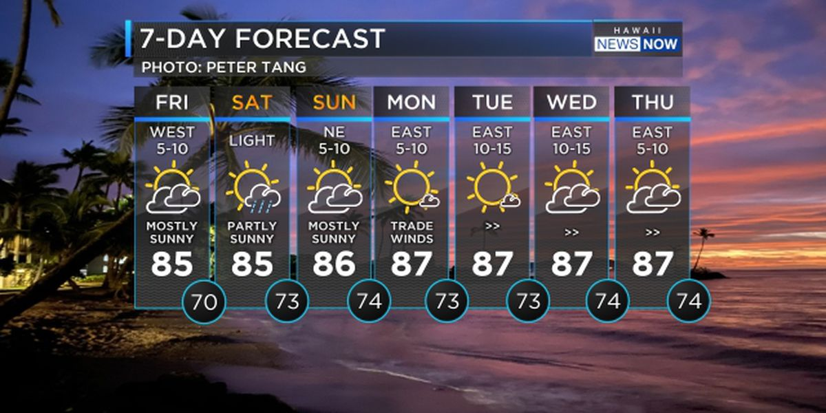 Forecast: Light winds, partly to mostly sunny skies