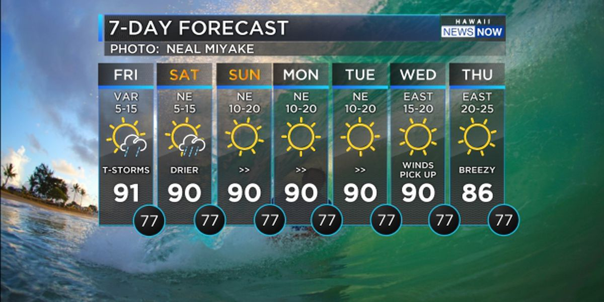 Forecast: Unsettled weather continues; south shore surf rises