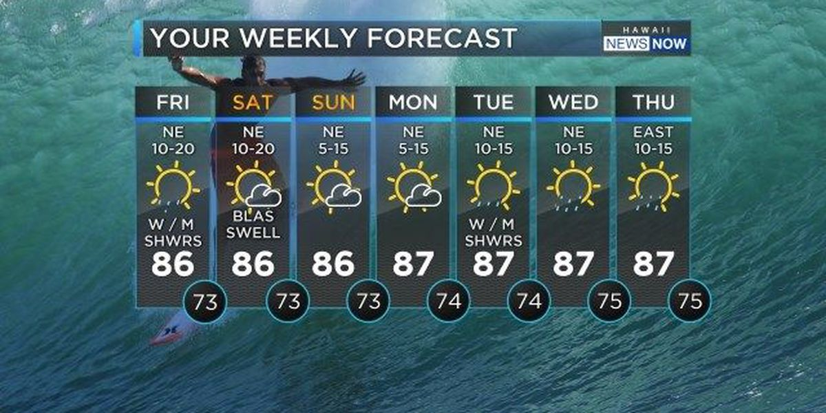 Forecast: Dry skies, steady trades to hold for the next few days