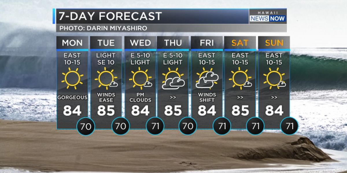Forecast: Plentiful sunshine, lighter winds to start the week
