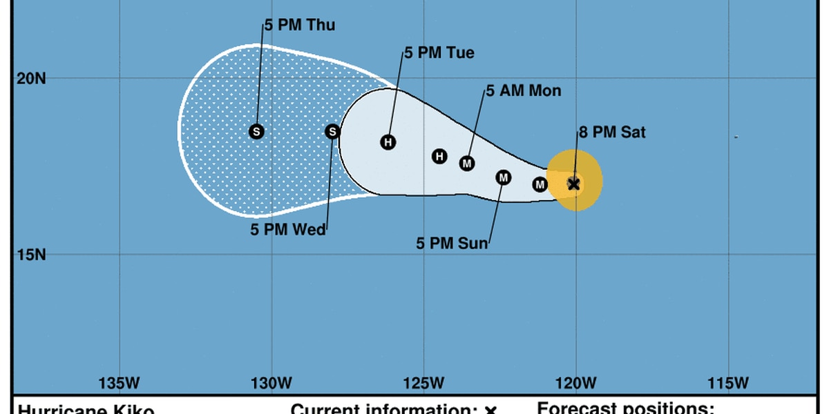 Kiko intensifies, now a major hurricane in the eastern Pacific