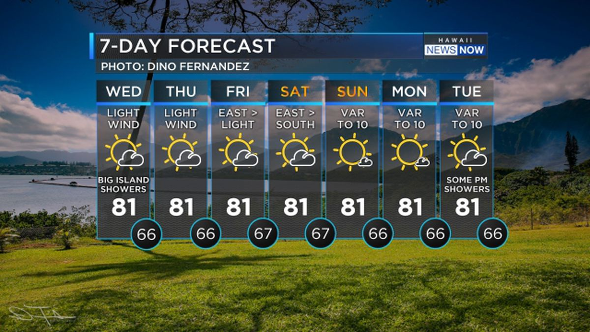 Drier conditions taking over, still soggy for the Big Island