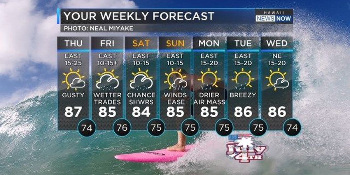 Forecast: Warm and breezy, but wetter weather tonight