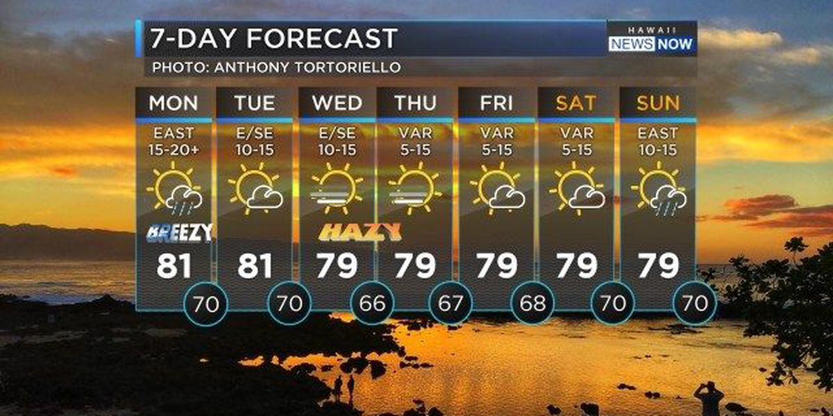 Forecast: Passing showers and partly sunny skies to start the week