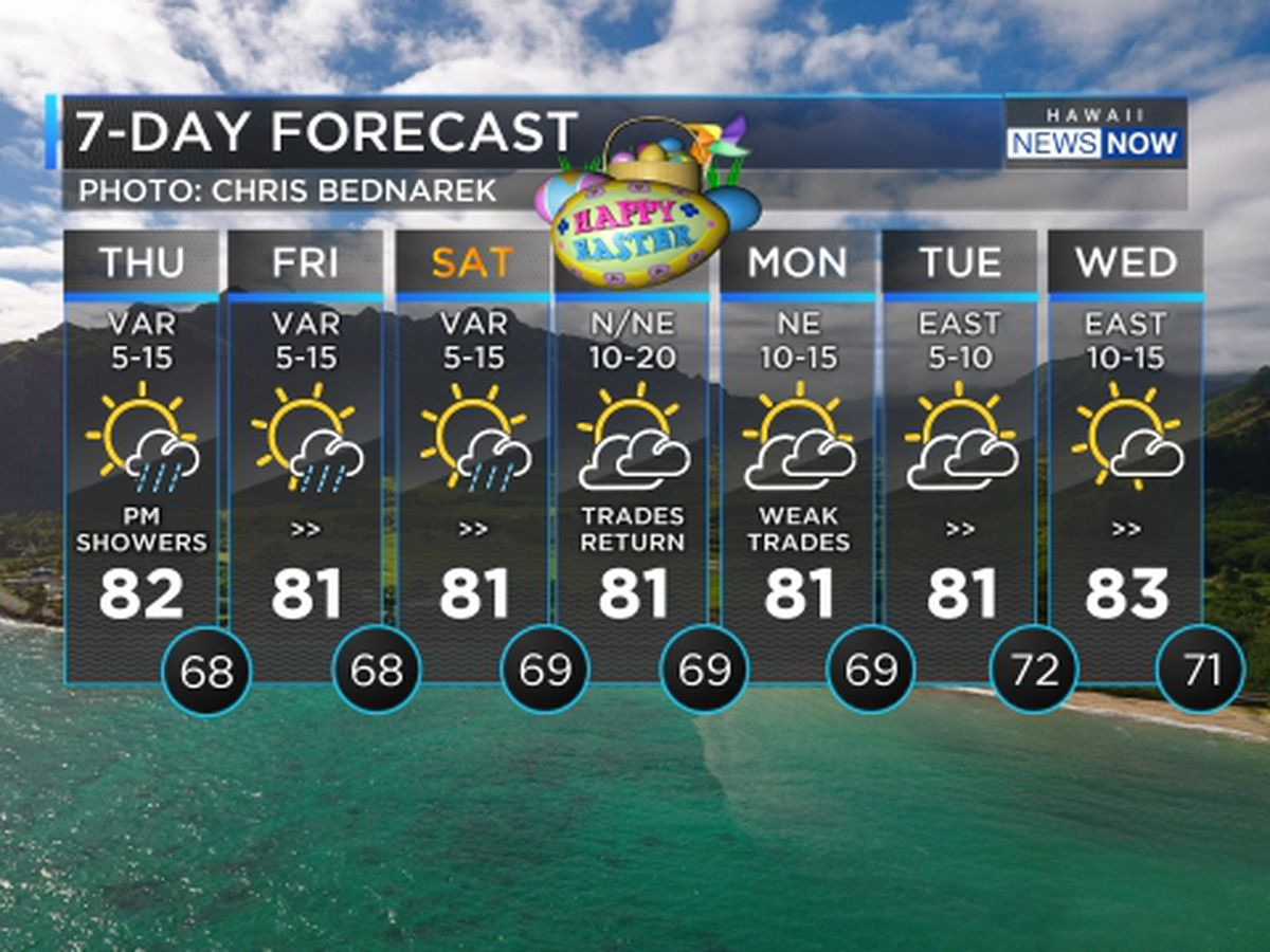 Forecast: Light winds continue with few afternoon showers
