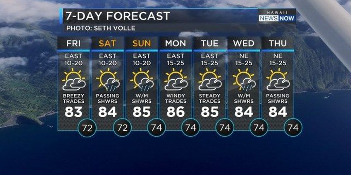 Forecast: Another day of trade winds, passing showers, sunshine