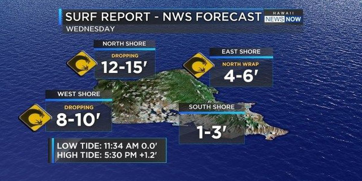 Forecast: High surf subsiding, another one on the way