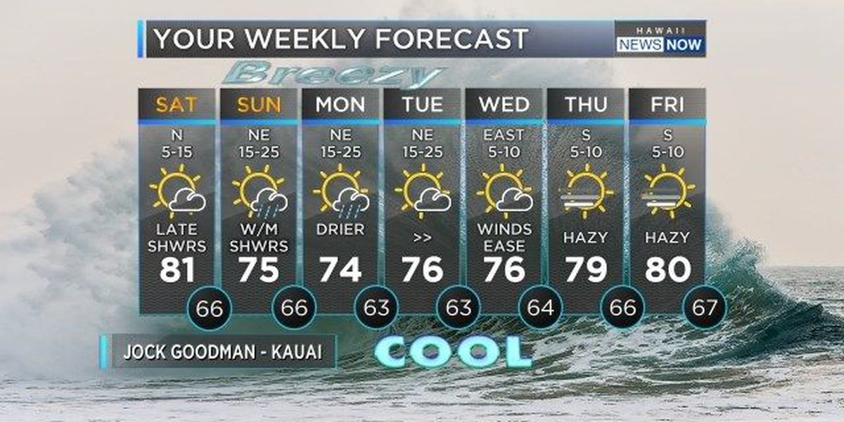 Forecast: Light winds to give way to breezy trades by Sunday