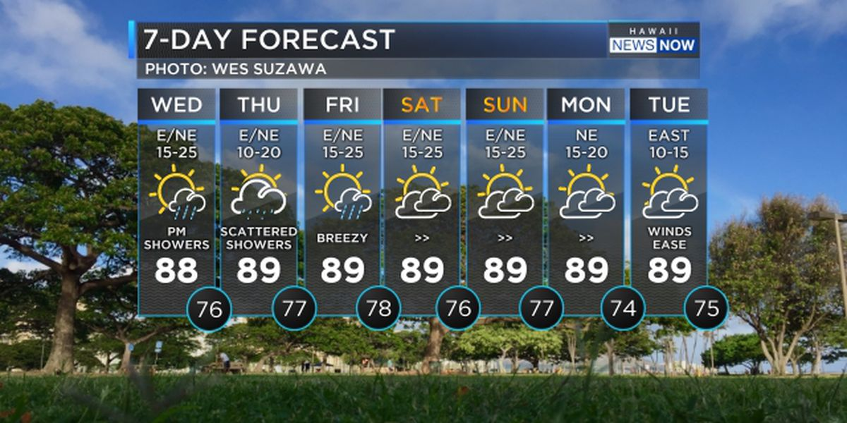 Forecast: Increasing showers due ahead of the weekend