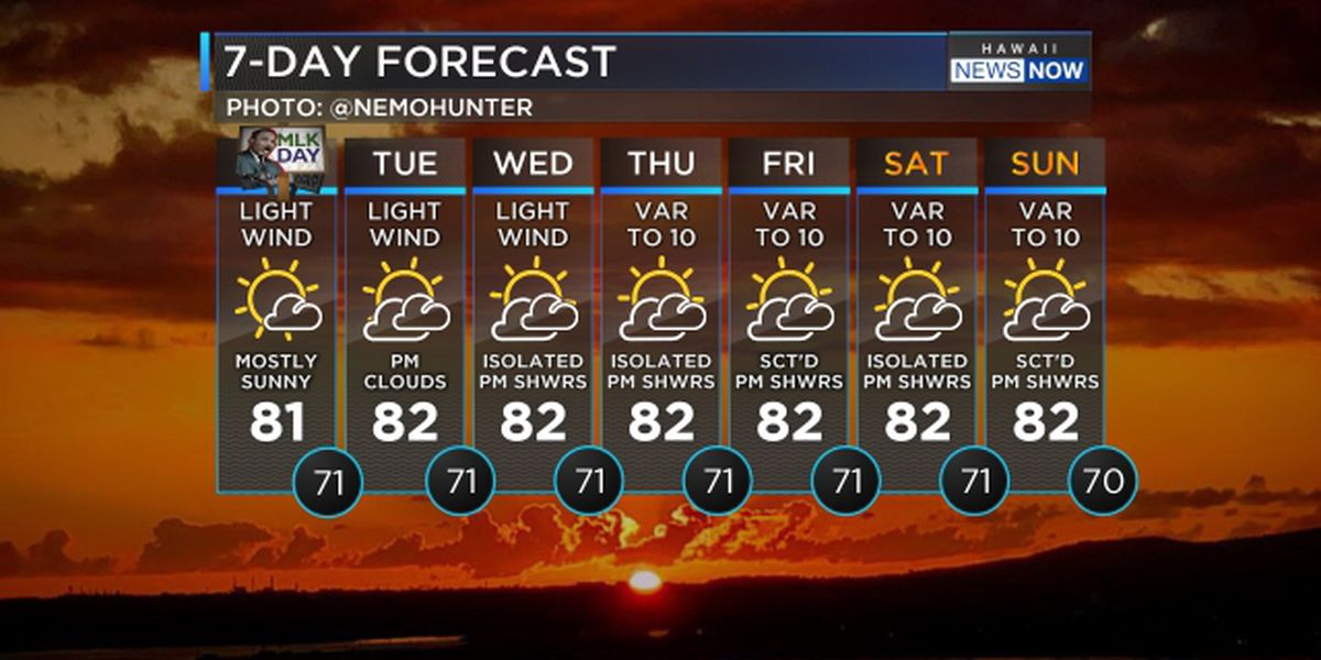 Forecast: Dry weather pattern for the Martin Luther King Jr. Day holiday