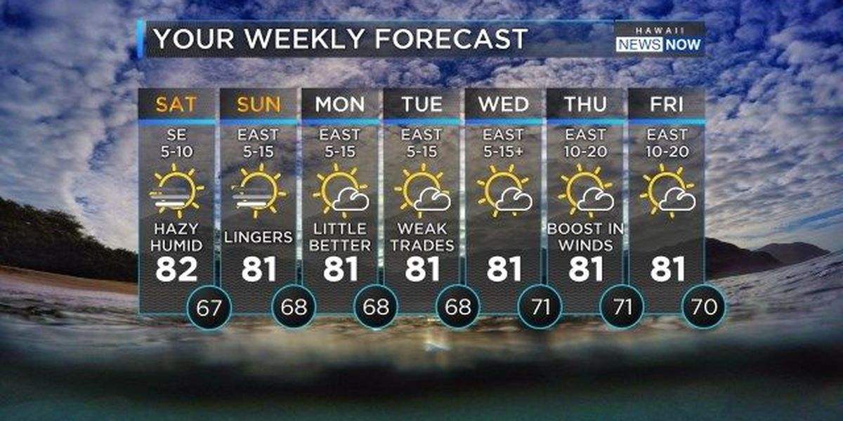 Forecast: Vog to linger through the weekend as weak trades return