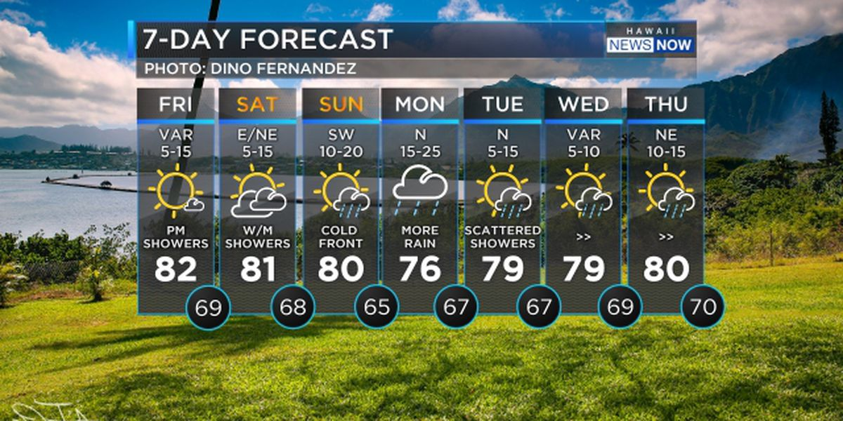 Forecast: Cold fronts to bring more showers along with huge surf
