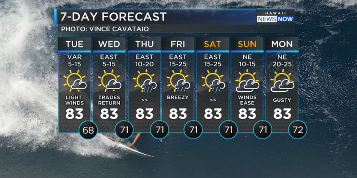 Forecast: Light winds to persist through Wednesday, big surf on the way