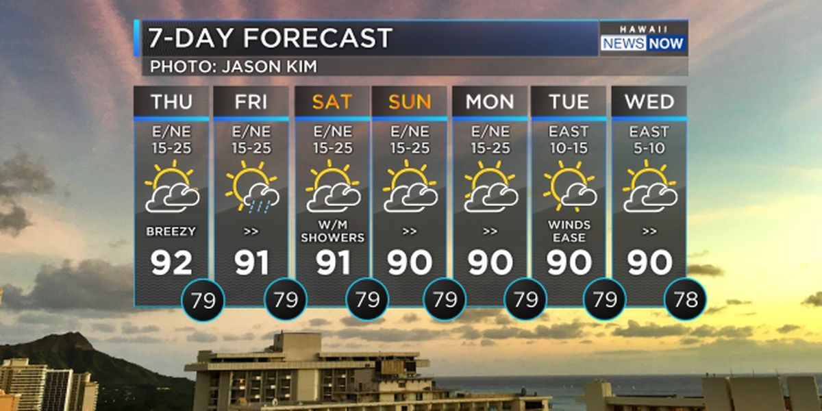 Forecast: Breezy trade winds to persist through the weekend