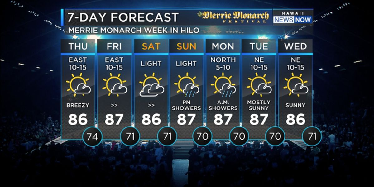 Forecast: Another day of trade wind weather before a showery weekend