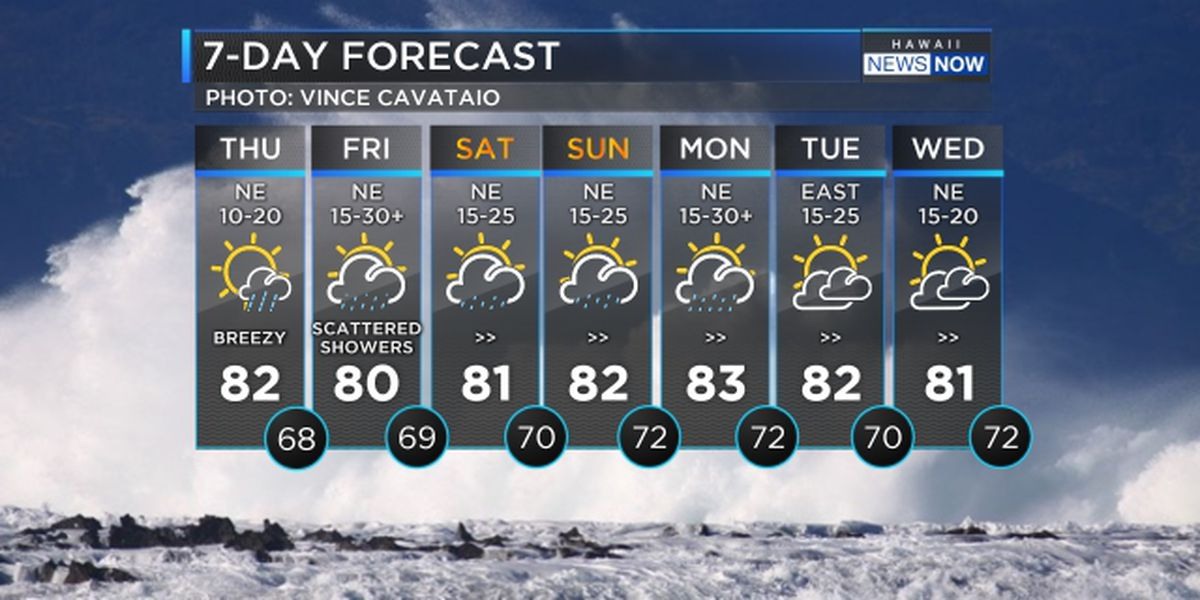 Forecast: Cold front to bring blustery conditions to the state