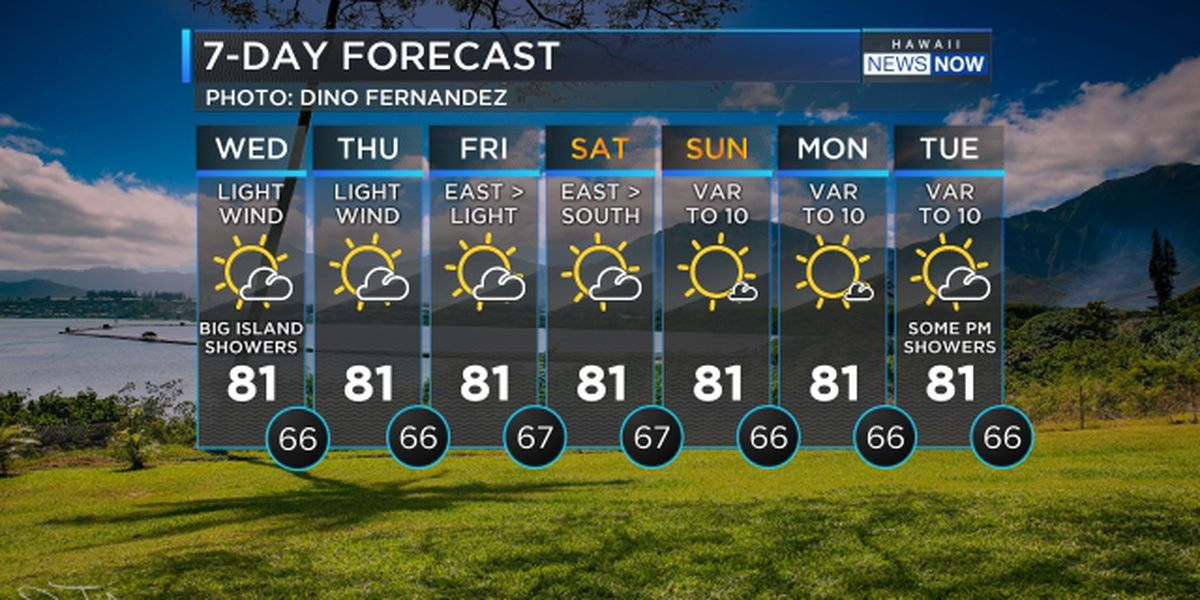 Forecast: Drier conditions taking over, still soggy for the Big Island
