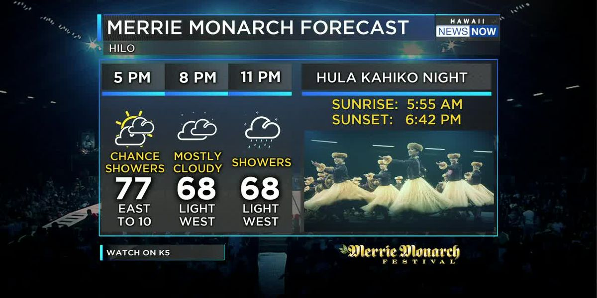 Light Winds And Rain In Forecast; Thunderstorms Possible On Sunday