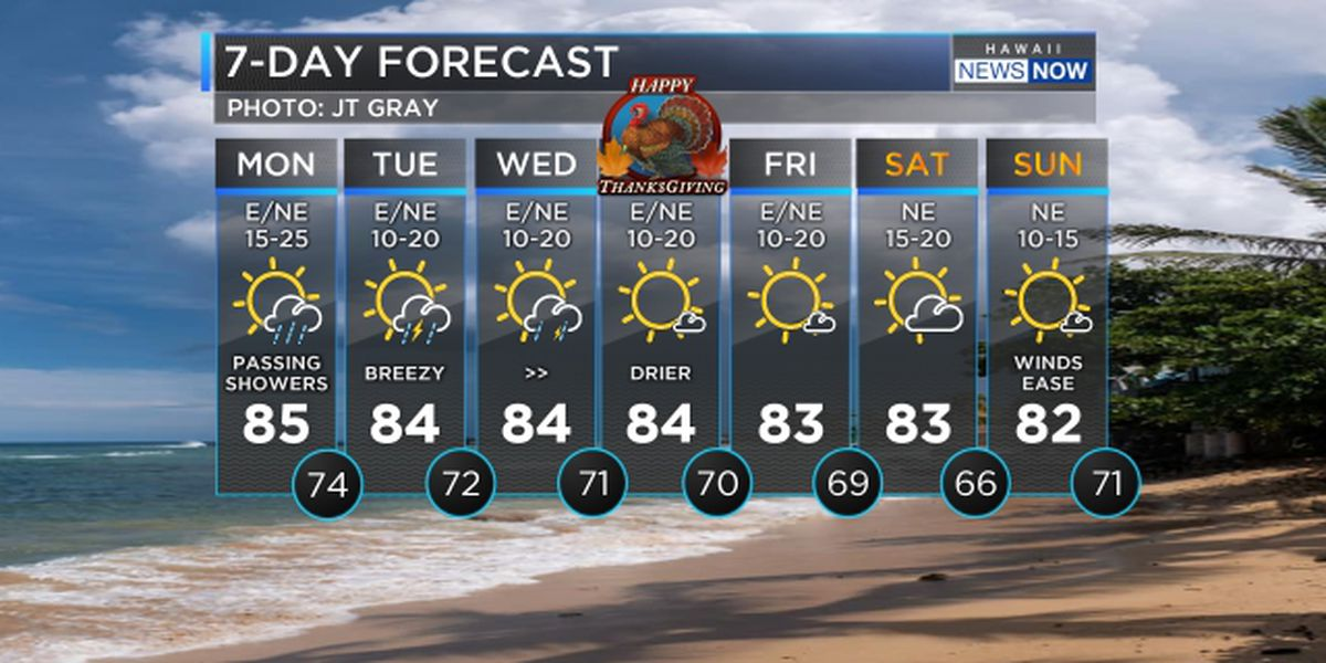 Forecast: Breezy winds, scattered showers linger through Tuesday