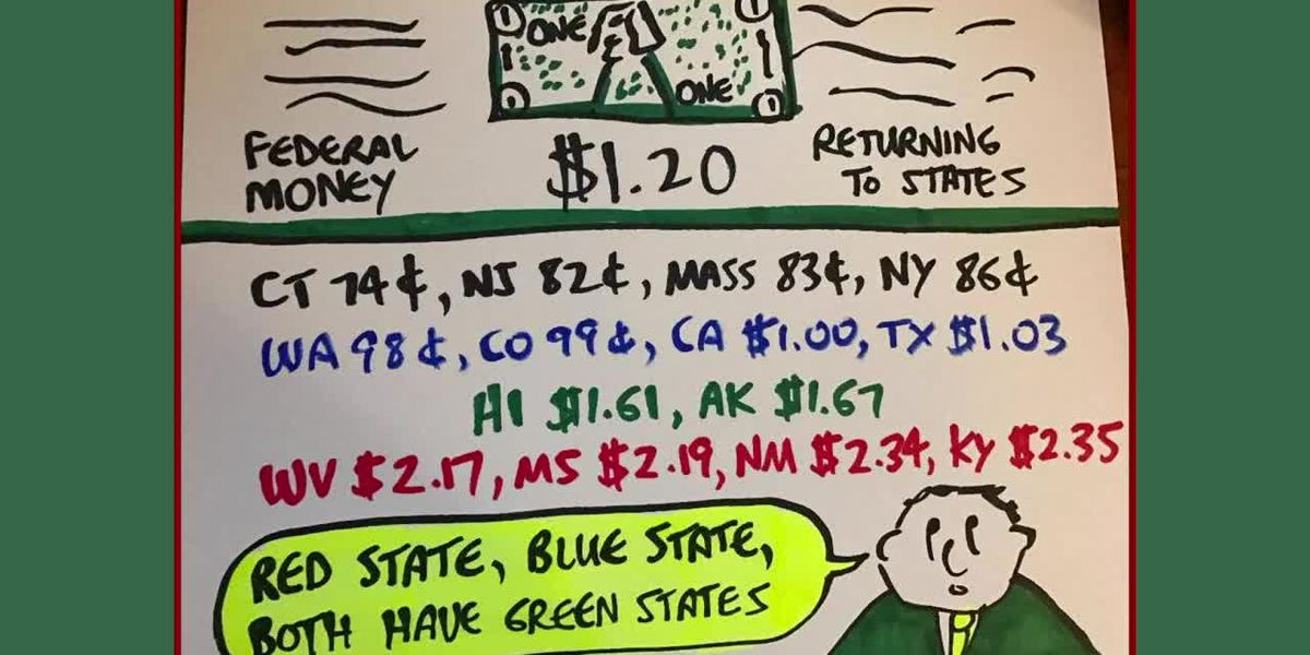 Business Report: Which states get the most money from the federal government