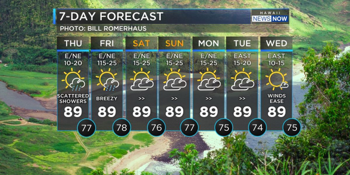 Forecast: Breezy winds, scattered showers until the weekend