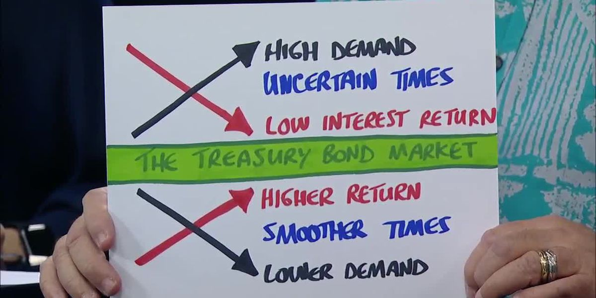 Business Report: The bond market