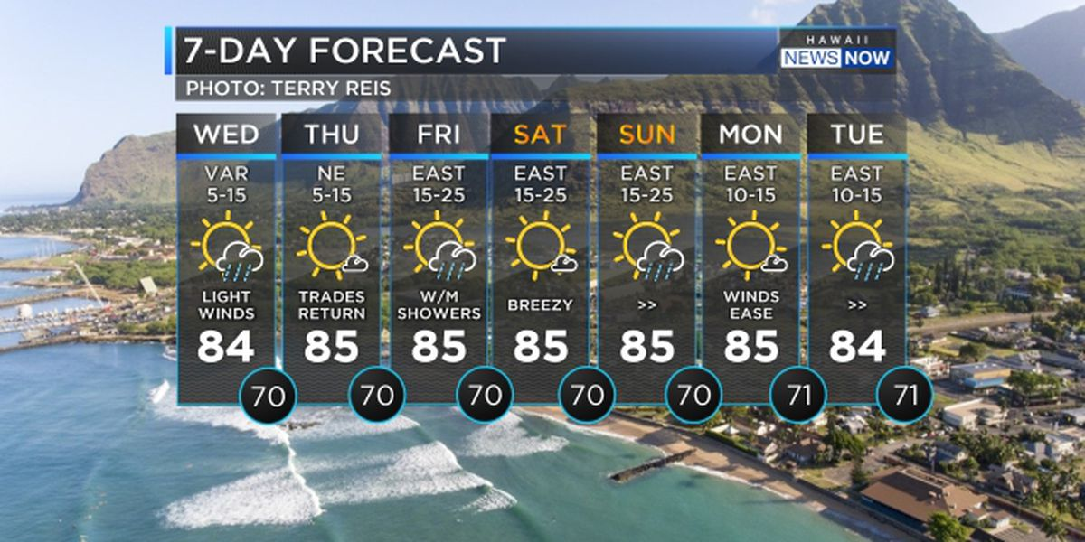 Forecast: Light winds today, stronger winds due over the weekend