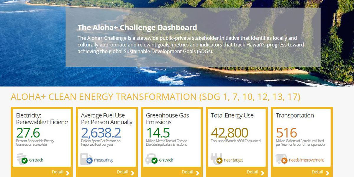 What can you do to live more sustainably? An online dashboard offers answers