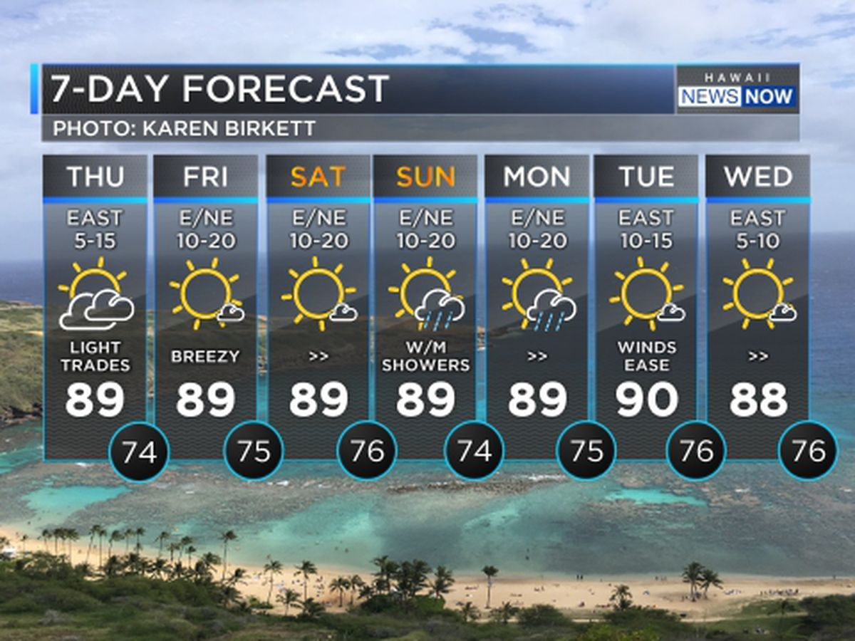 Forecast: Breezy trade winds and warm days continue for the last weekend of Summer