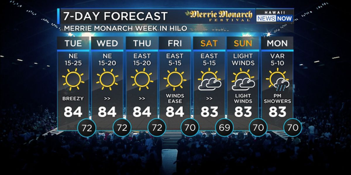 Forecast: Trade winds hold firm, lighter winds expected this weekend