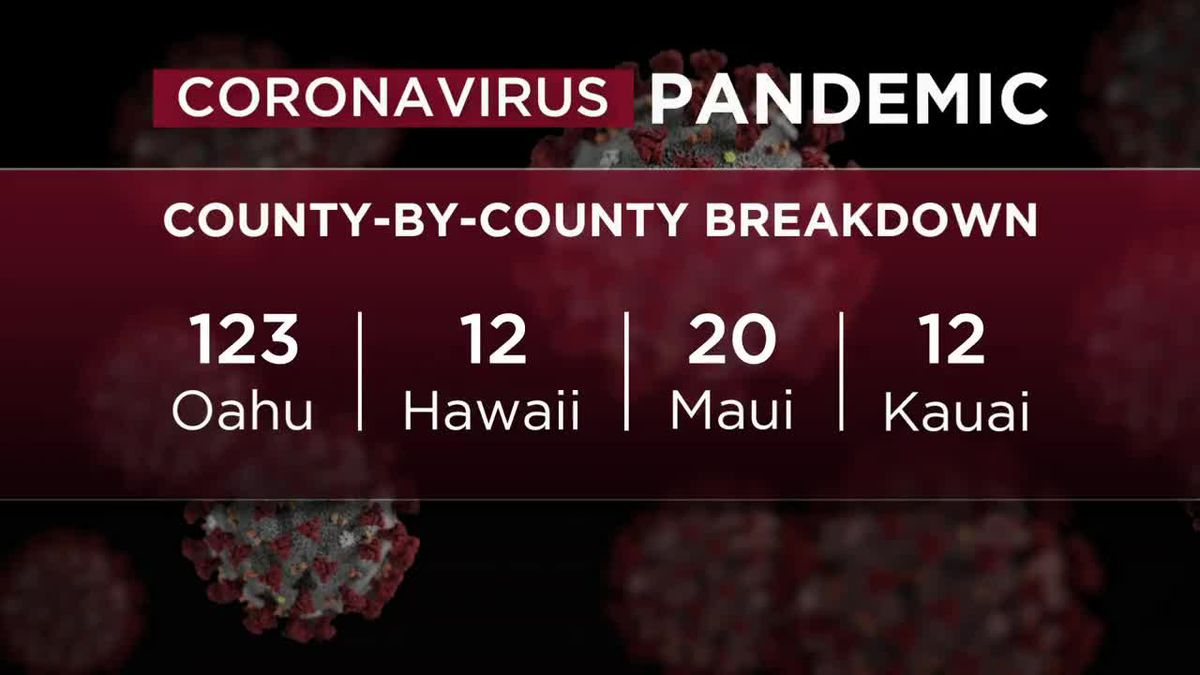 Hawaii sees a surge in COVID-19 cases over the weekend, bringing total to 175 statewide