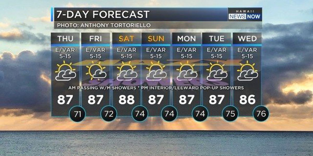 Forecast: Lighter winds, higher humidity and vog on the way