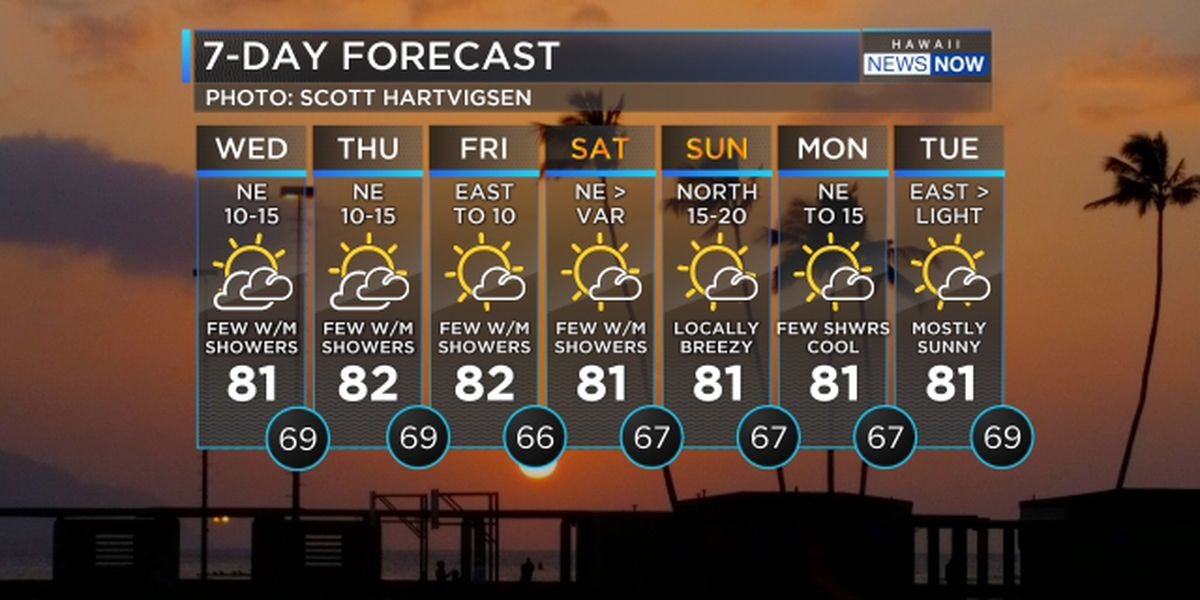 Forecast: Comfortable trade wind weather settles in