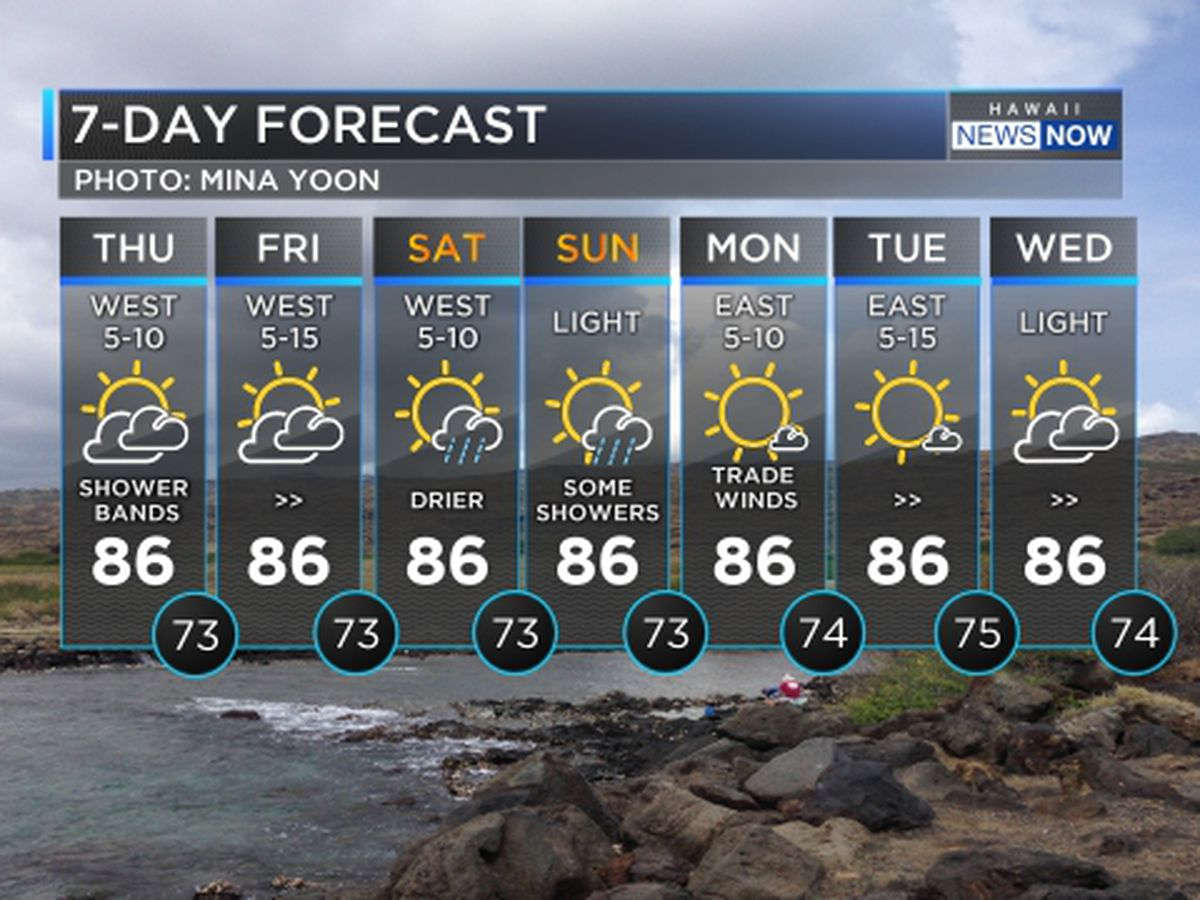 Forecast: Possible heavy rain, thunderstorms for Maui County