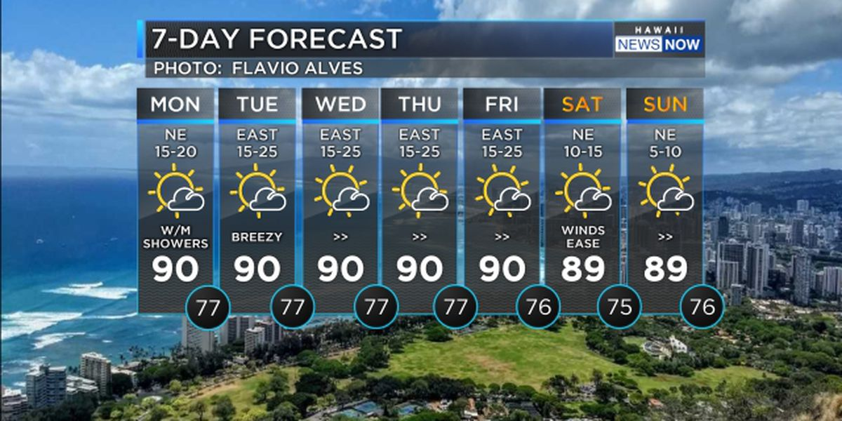 Forecast: Breezy trade winds return with comfortable conditions