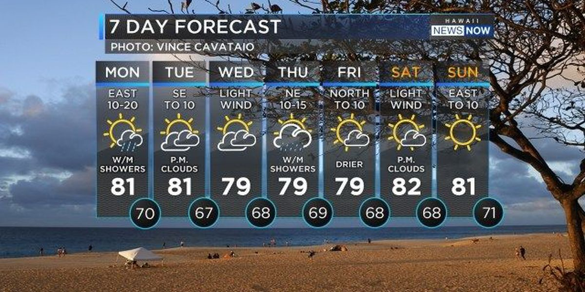 Forecast: One more day of trade winds ahead of weak front