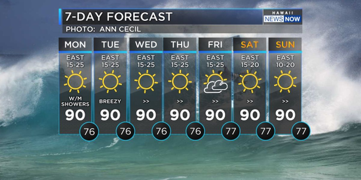 Forecast: Breezy trade winds to continue through the week