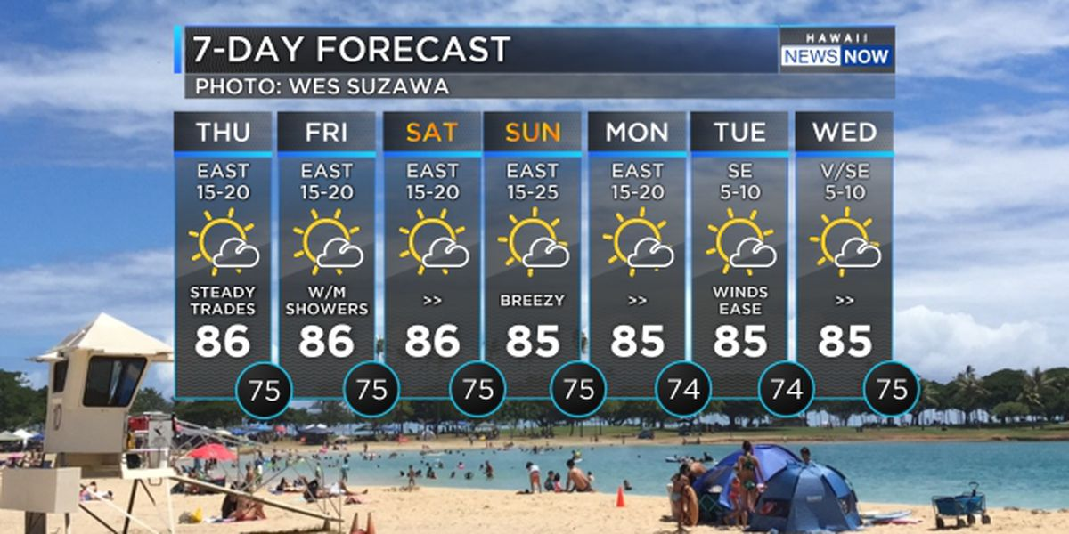 Forecast: More of the best weather on the planet