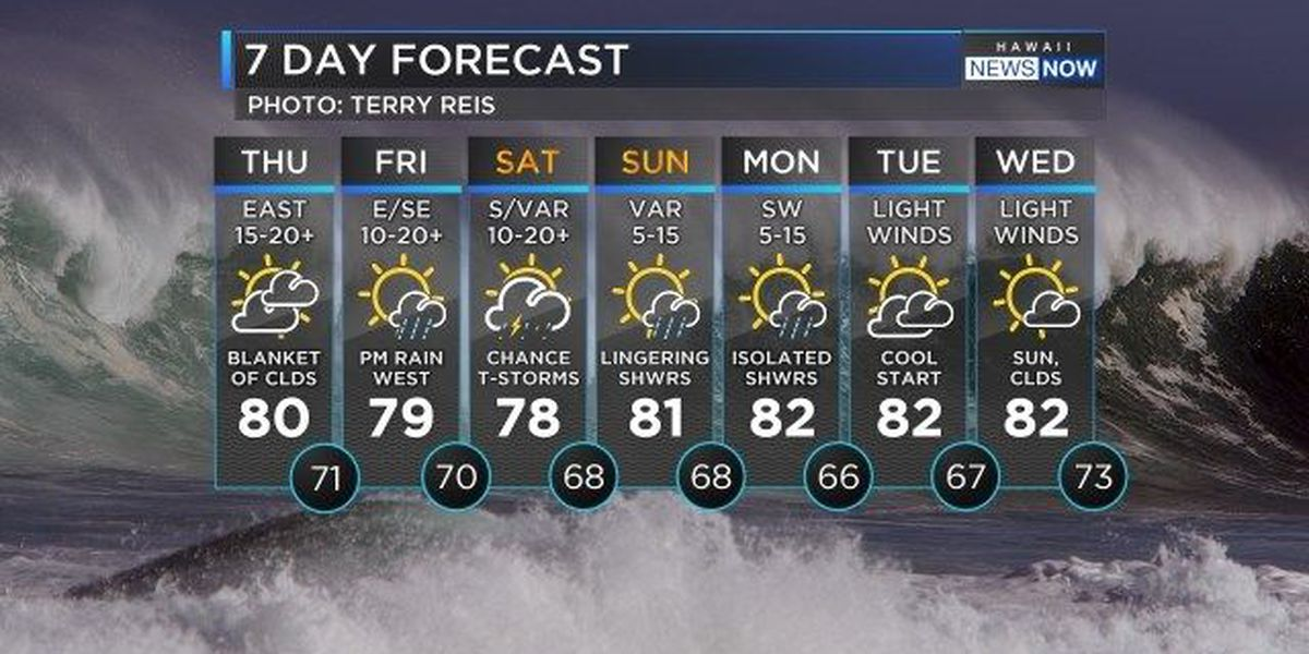Forecast: Kauai County could see heaviest showers
