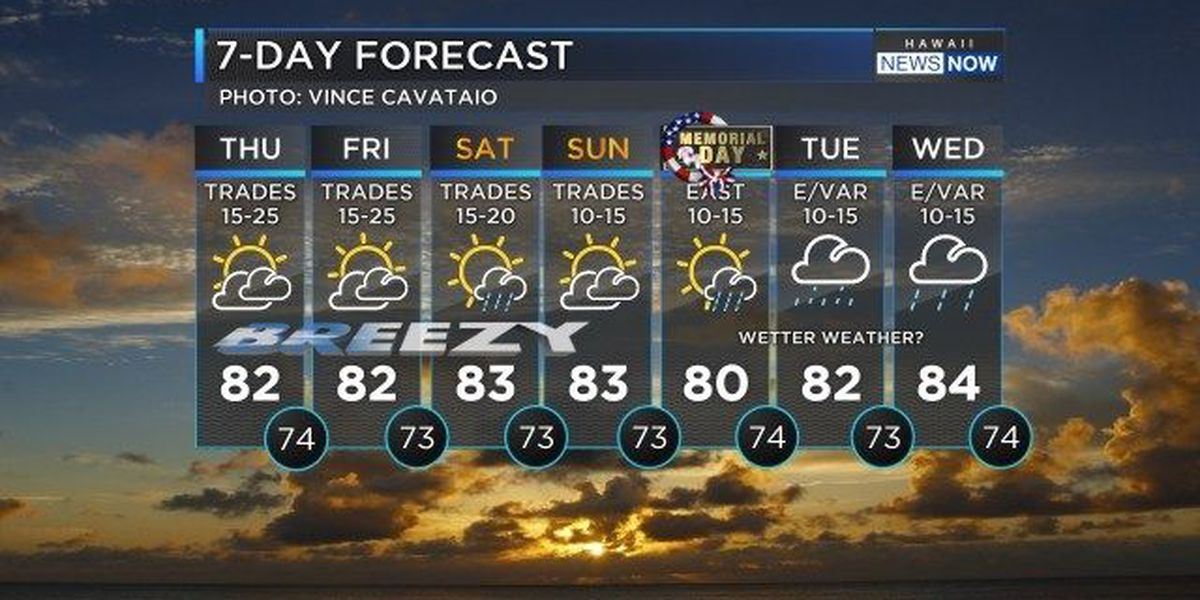 Forecast: Another breezy trade wind day with few showers