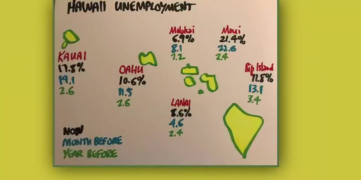 Business Report: Unemployment by island